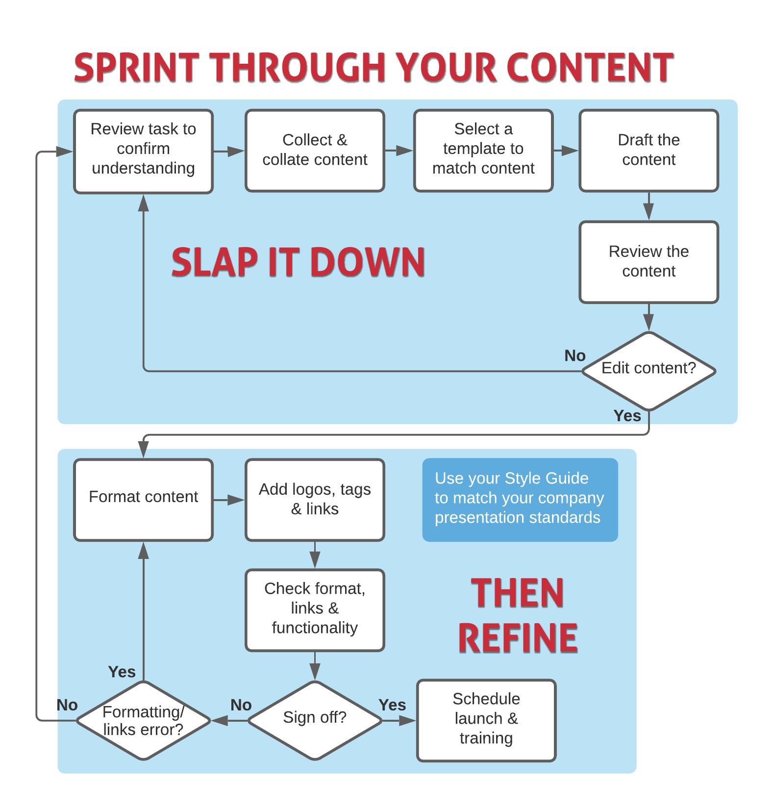 Sprint through Content